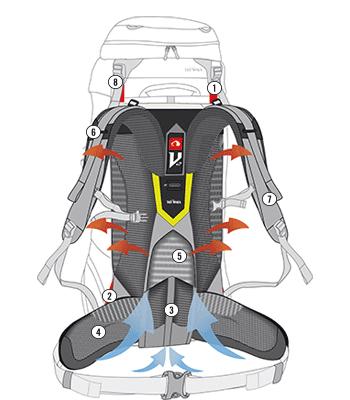 TT V2 systeme
